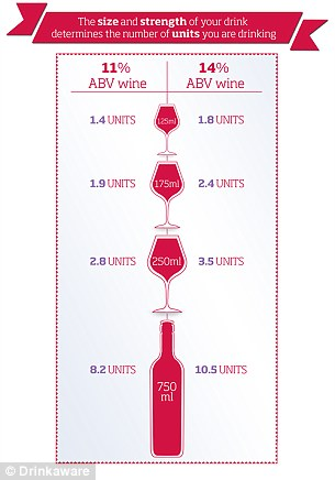In the UK, a unit is the measure of the amount of alcohol in a drink. Examples are shown