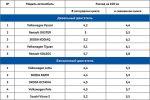 Автомобили с маленьким расходом топлива в россии – список марок автомобилей, характеристики и описание, отзывы владельцев